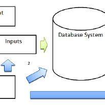 Problem solving case study sample